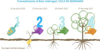 Segona trobada del cicle #SeminariTransalimentaBaixLlobregat